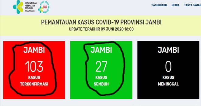 Kasus Covid19 Jambi 9 Juni Tak Bertambah Masih 103 Kasus Positif Covid19, 76 Diisolasi, 27 Sembuh