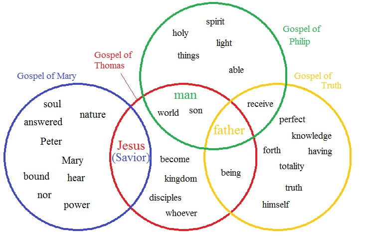 heart, mind, soul, and strength: picture this: what some ... venn diagram of earths spheres #9