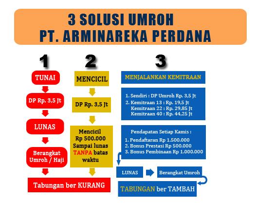Travel Umrah Arminareka Perdana, Mudahnya Umrah dan Kaya Berkah