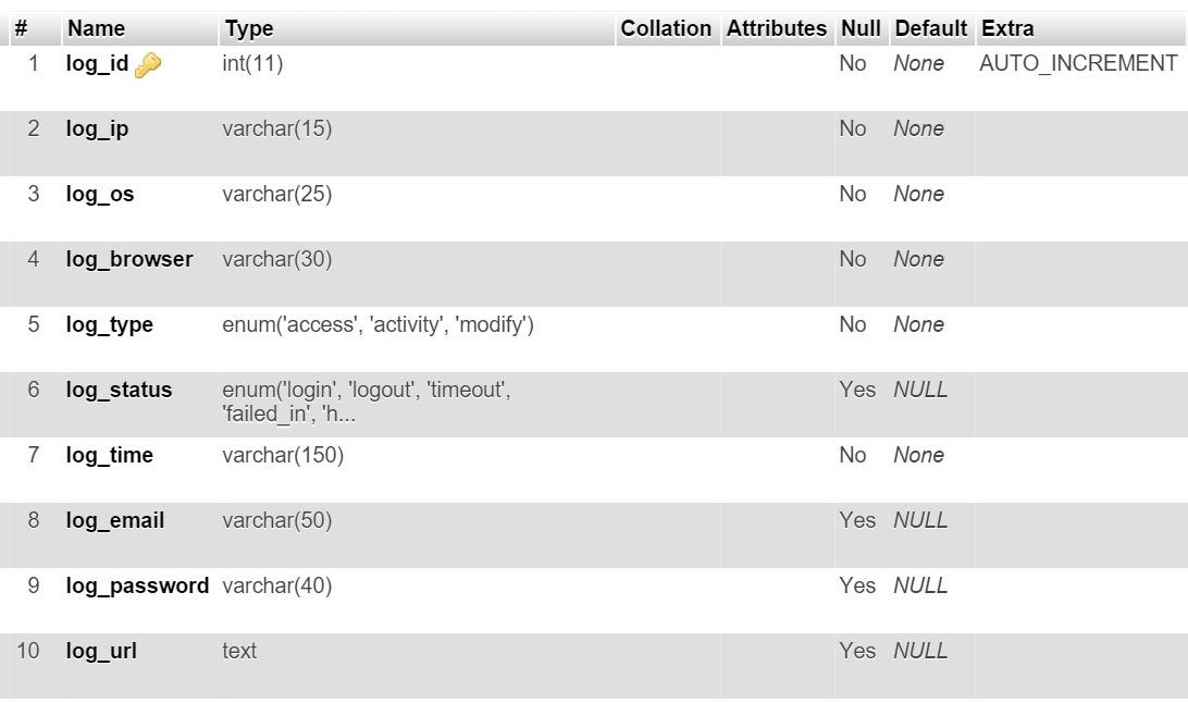 CRUD codeigniter 3 0 4 dengan EXTJS 4 2 - Log of cahya