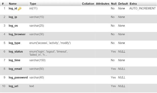 CRUD codeigniter 3.0.4 dengan EXTJS 4.2
