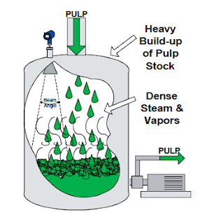 Level Measurement in Pulp Stock