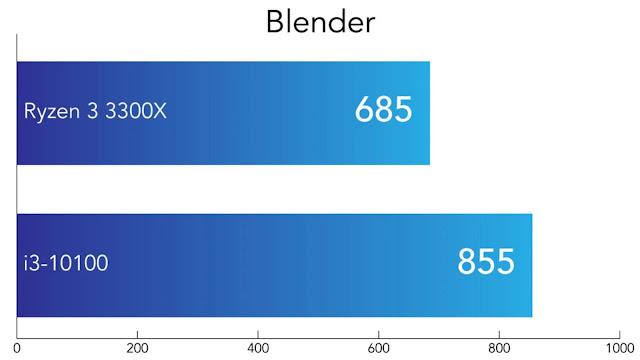 So sánh Intel Core i3-10100 và AMD Ryzen 3300X - Blender