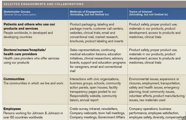 Marketing Handbook Blog: Stakeholder Analysis for Your ...