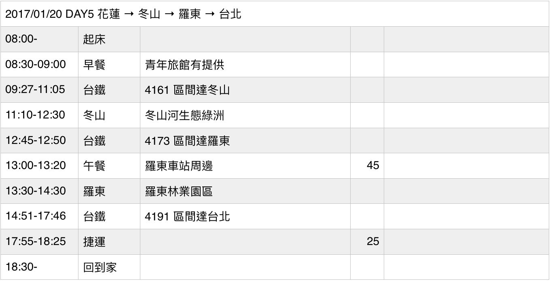 一個人鐵路環島・DAY5花蓮→冬山→羅東→臺北+總心得
