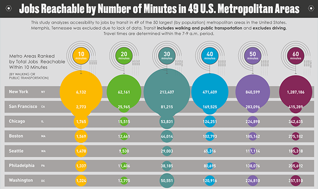 Jobs Reachable by Number of Minutes in 49 U.s. Metropolitan Areas #infographic