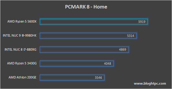 PCMark 8 Home AMD RYZEN 5 5600X