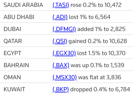MIDEAST STOCKS Most major Gulf markets gain; #AbuDhabi falls | Reuters