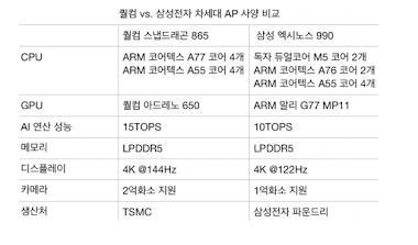 Samsung Galaxy S11 akan Mengguna Snapdragon 865, Indonesia?