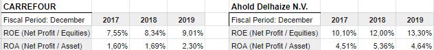 Tasas de rentabilidad de Ahold y Carrefour