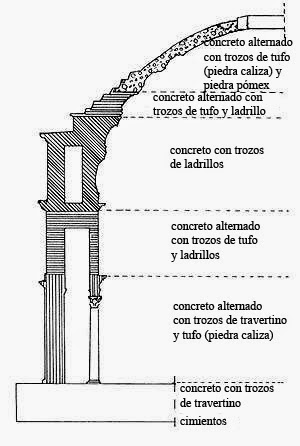 Materiales Panteón Roma
