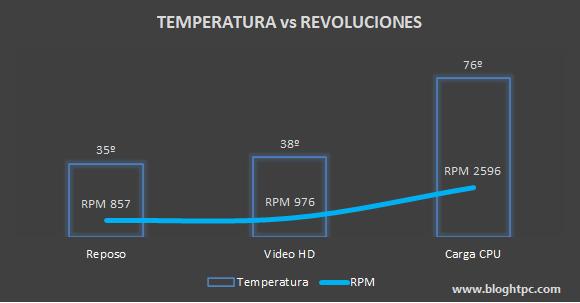 TEMPERATURA AMD RYZEN 5 5600X