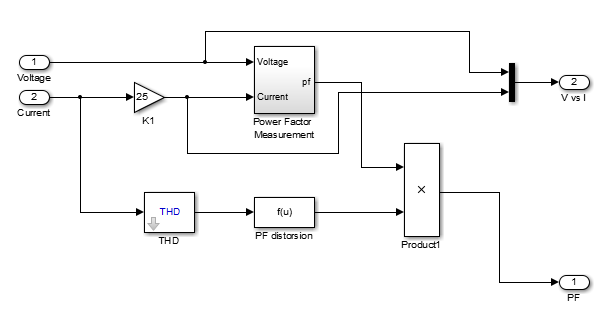 Simulink: Power factor Measurement for Distorted waves