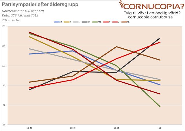 Partisympatier efter ålder - KD och S starkast bland sistagångsväljarna