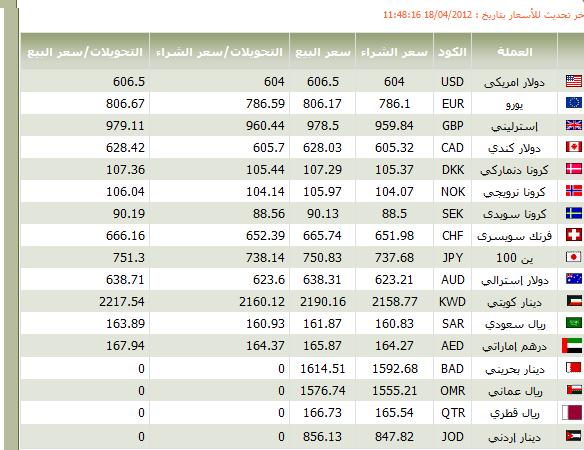 اسعار العملات البنك الاهلى المصرى اليوم