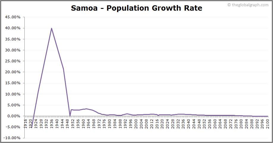 Samoa  Population Growth Rate