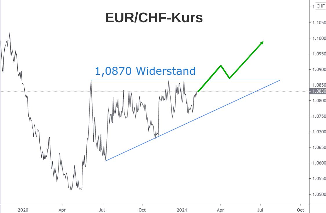 Linienchart Euro-Franken-Kurs in Dreiecks-Formation