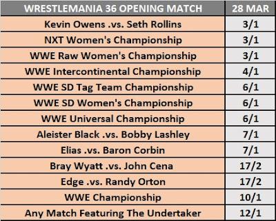 WrestleMania 36 Opening Match Betting