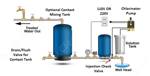 clean well water report top 3 ways to automatically turn on