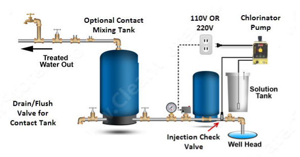 Clean Well Water Report Top 3 Ways To Automatically Turn