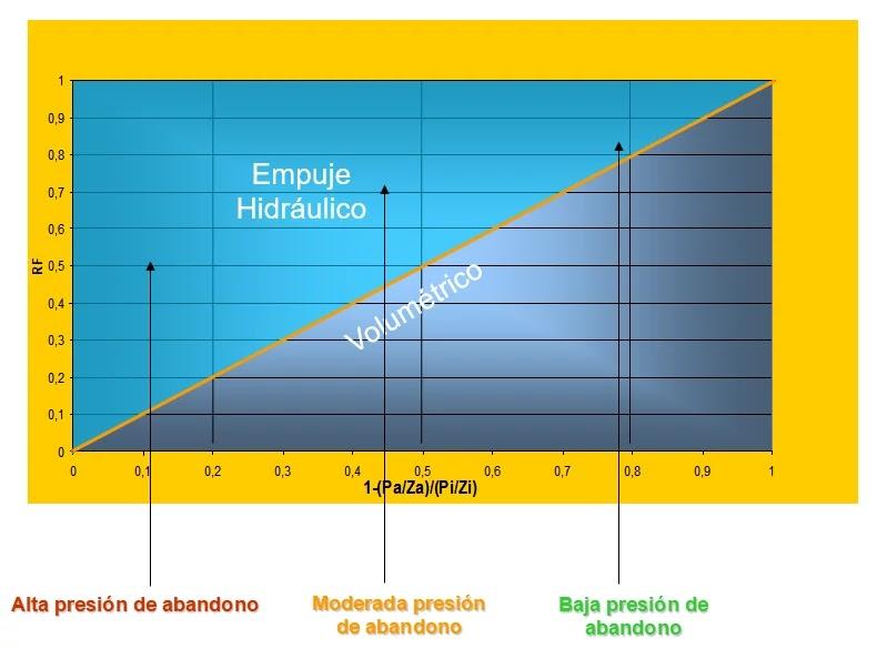 Gráfico Comparativo del Factor de Recobro - Zonas del gráfico de Factor de Recobro