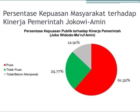 Survei CISA: Publik Puas terhadap Jokowi, Elektabilitas PDI-P Tetap Unggul, AHY dan Demokrat Semakin Moncer
