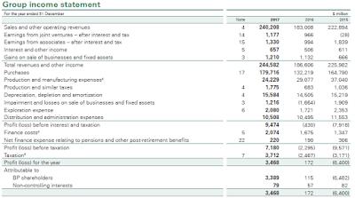 Financial statement of BP 2017