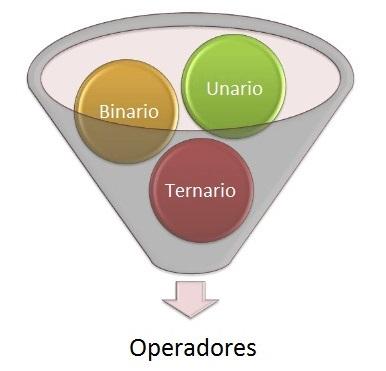 operador unario, binario, ternario