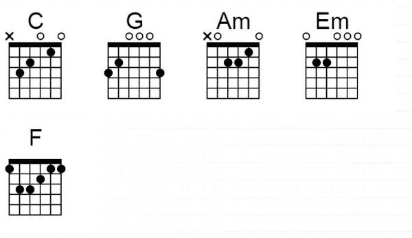 Chord Kunci Gitar Adista - Mencoba Untuk Setia