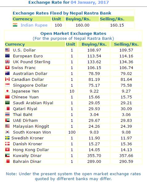 Nepal Rastra Bank Exchange Rate