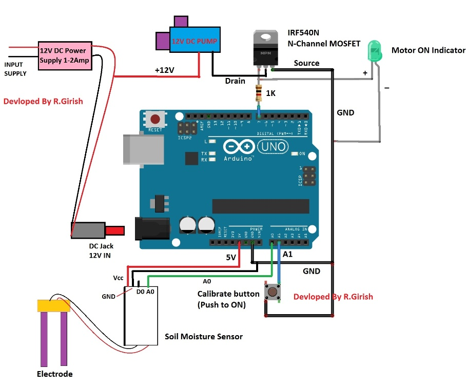 Automatic irrigation system using arduino for Soil as a system
