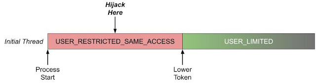 Simple timeline showing process starting at USER_RESTRICTED_SAME_ACCESS level, transitioning to USER_LIMITED when the token is dropped.