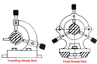 work holding devices in lathe