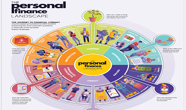 The Personal Finance Landscape