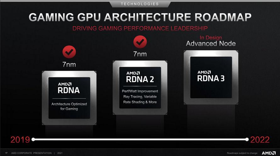 Oyun GPU Mimarisi Yol Haritası 2019-2022