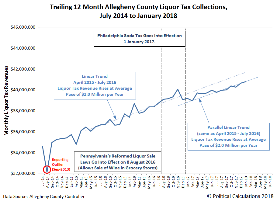 Trailing 12 Month Allegheny County Liquor Tax Collections,  July 2014 to January 2018
