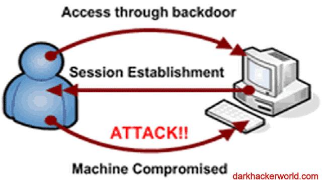 How to create backdoor