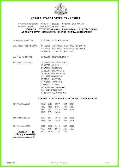 Live: Kerala Lottery Result 10.10.2020 Karunya KR-468 Lottery Result