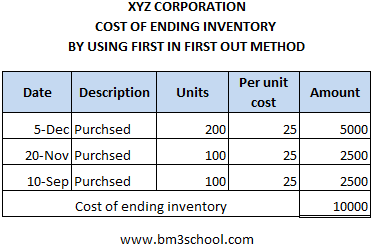 Cost of ending inventory using FIFO under periodic system