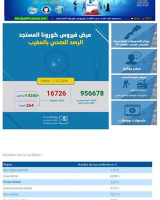المغرب يعلن تسجيل 181 إصابة جديدة مؤكدة ليرتفع العدد إلى 16726 مع تسجيل 395 حالة شفاء وحالة وفاة واحدة خلال الـ24 ساعة الأخيرة✍️👇👇👇