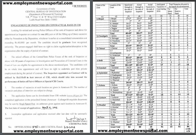 CBI Inspector Recruitment 2016, Sarkari Naukri, Central Bureau of Investigation