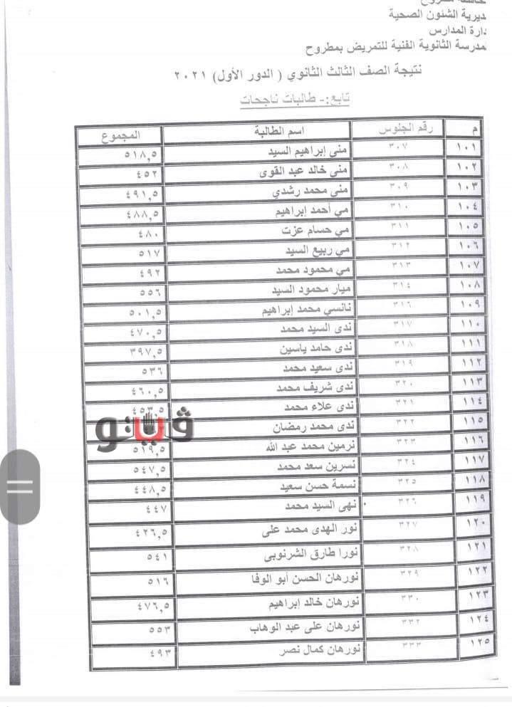 اعتماد نتيجة مدرسة التمريض بمحافظة مطروح 0%2B%25288%2529