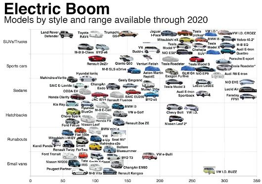 The Switch And Lithium Race: Electric Boom - Dozens EV Models Available Through 2020.