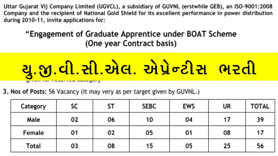 UGVCL Graduate Apprentice Recruitment 2020