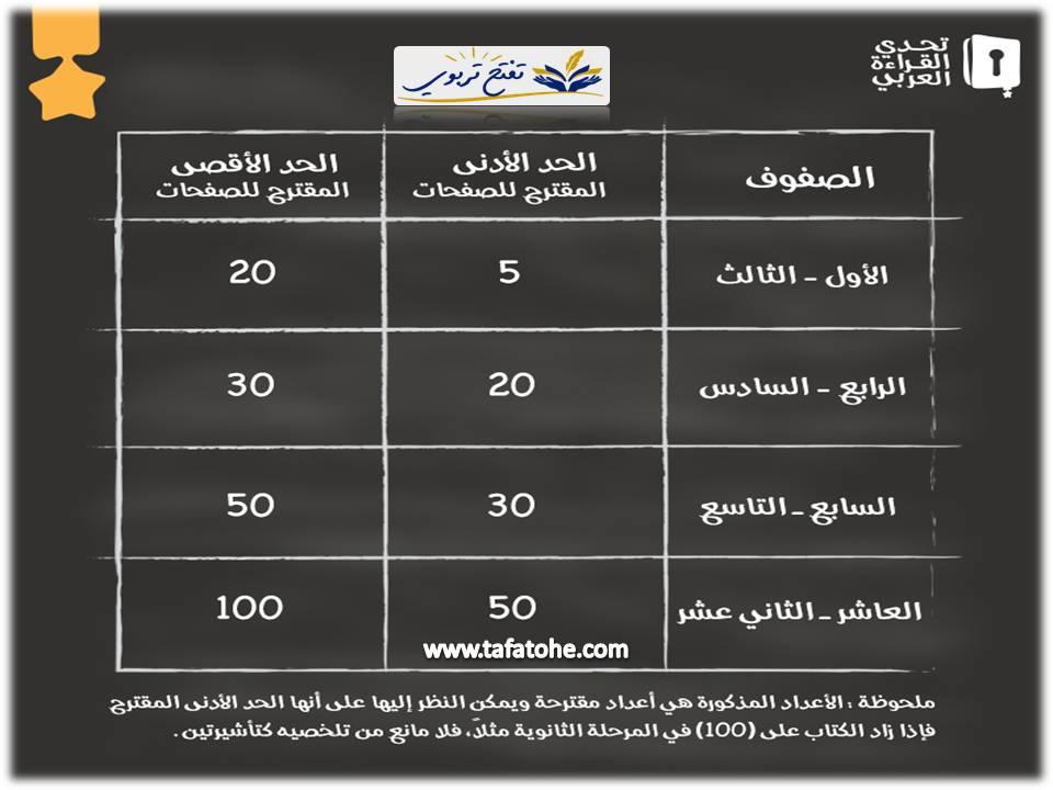 اسماء الكتب المقترحة في تحدي القراءة العربي