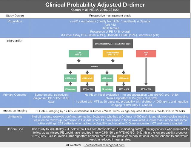 Probability Adjusted D-Dimer for Pulmonary Embolism