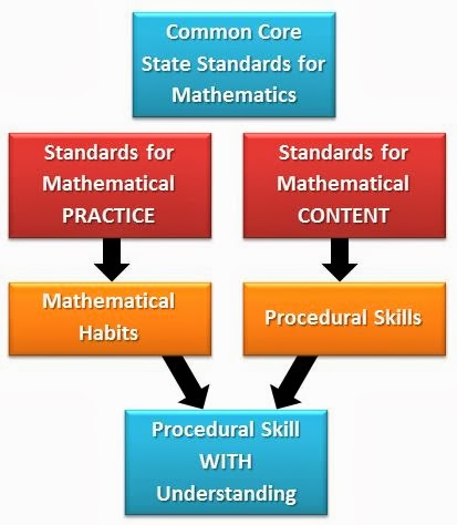 STANDARDS MATH COMMON CORE