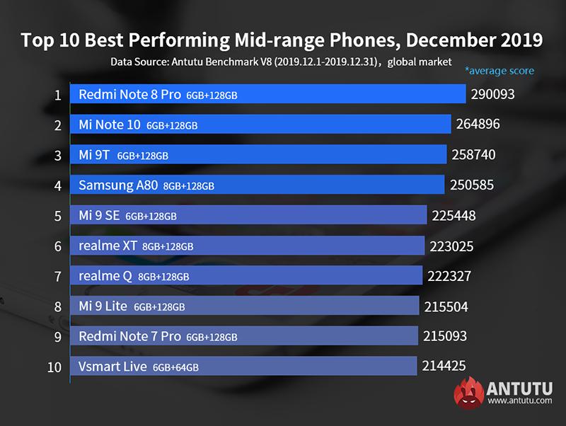 Top 10 mid-range December 2019