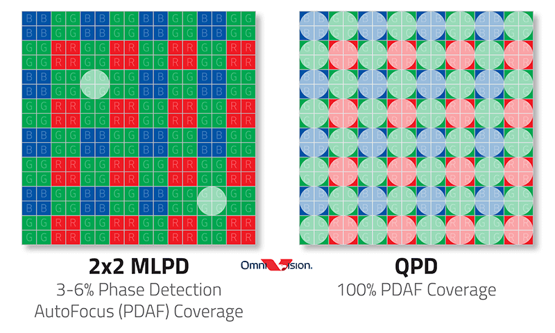 OmniVision releases OV50A 50MP sensor with 100 percent phase-detection coverage and 8K video support