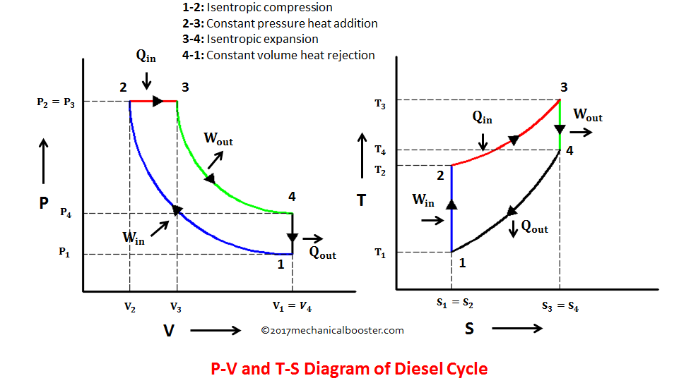 Diesel Cycle – Process with PV and TS Diagram  Mechanical Booster